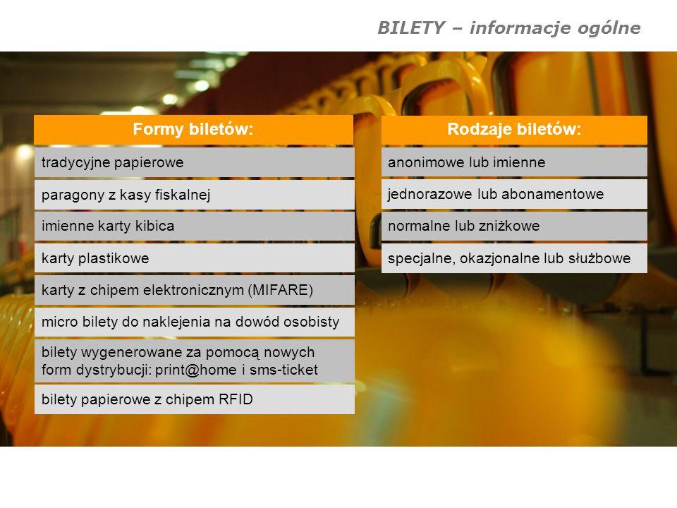 BILETY – informacje ogólne Formy biletów: paragony z kasy fiskalnej tradycyjne papierowe imienne karty kibica karty plastikowe micro bilety do nakleje
