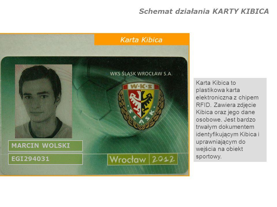 Schemat działania MICRO BILETU Zakup biletu Chcąc zakupić bilet, kibic okazuje w kasie dokument tożsamości.
