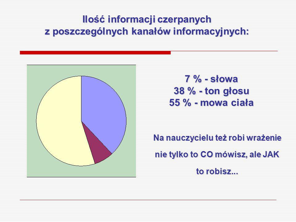 Ilość informacji czerpanych z poszczególnych kanałów informacyjnych: Na nauczycielu też robi wrażenie nie tylko to CO mówisz, ale JAK to robisz... 7 %