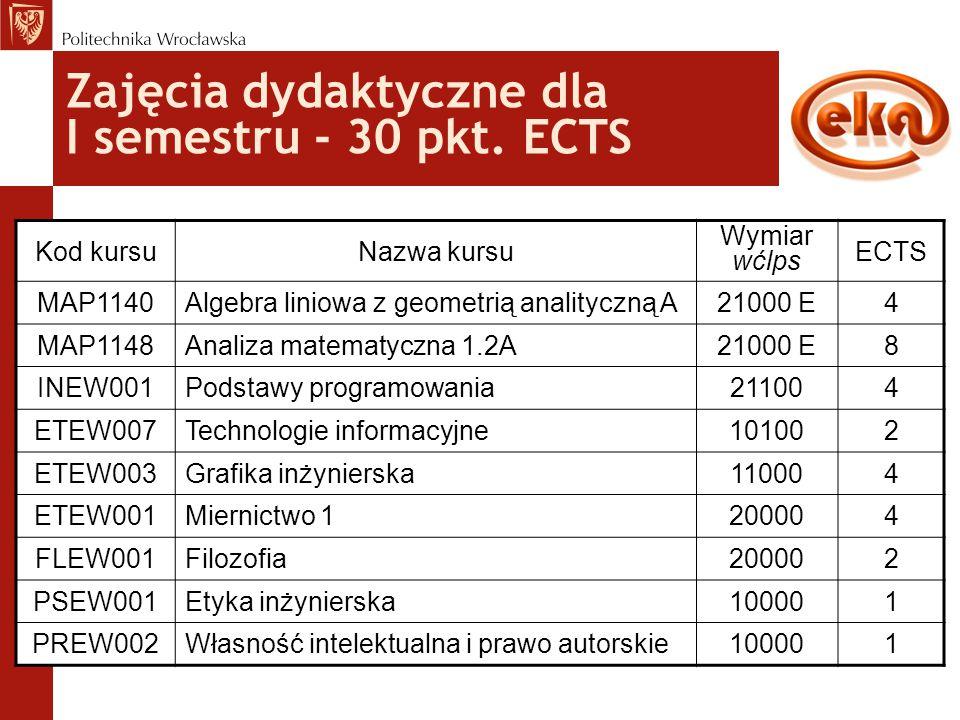 Zajęcia dydaktyczne dla I semestru - 30 pkt. ECTS Kod kursuNazwa kursu Wymiar wćlps ECTS MAP1140Algebra liniowa z geometrią analityczną A21000 E4 MAP1