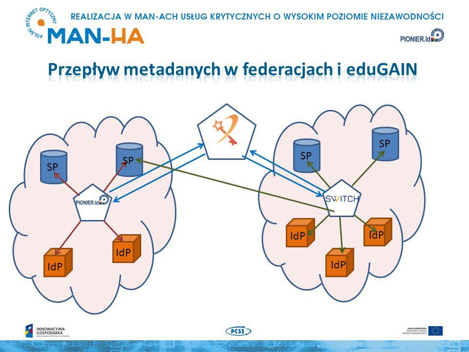 Wszystkie IdP i wszystkie usługi, których metadane zostały przekazane do eduGAIN powinny pobierać metadane wszystkich potencjalnych partnerów, tak by nie były generowane błędy wynikające z braku metadanych Wskazane jest, aby SP utrzymujące własną usługę WAYF ograniczały listę IdP do tych, z którymi są skłonne współpracować Wskazane jest, by SP miały przejrzysty system raportowania błędów wynikających z braku wymaganych atrybutów