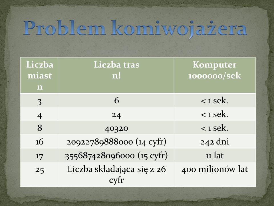 Liczba miast n Liczba tras n. Komputer 1000000/sek 36< 1 sek.