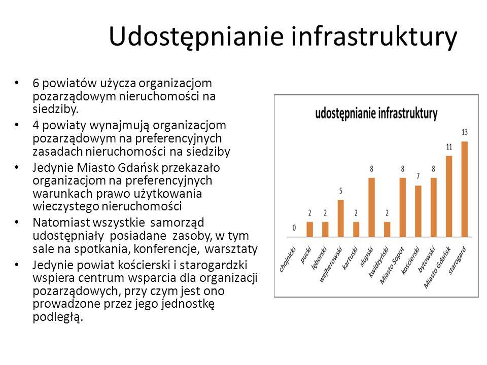 Udostępnianie infrastruktury 6 powiatów użycza organizacjom pozarządowym nieruchomości na siedziby.