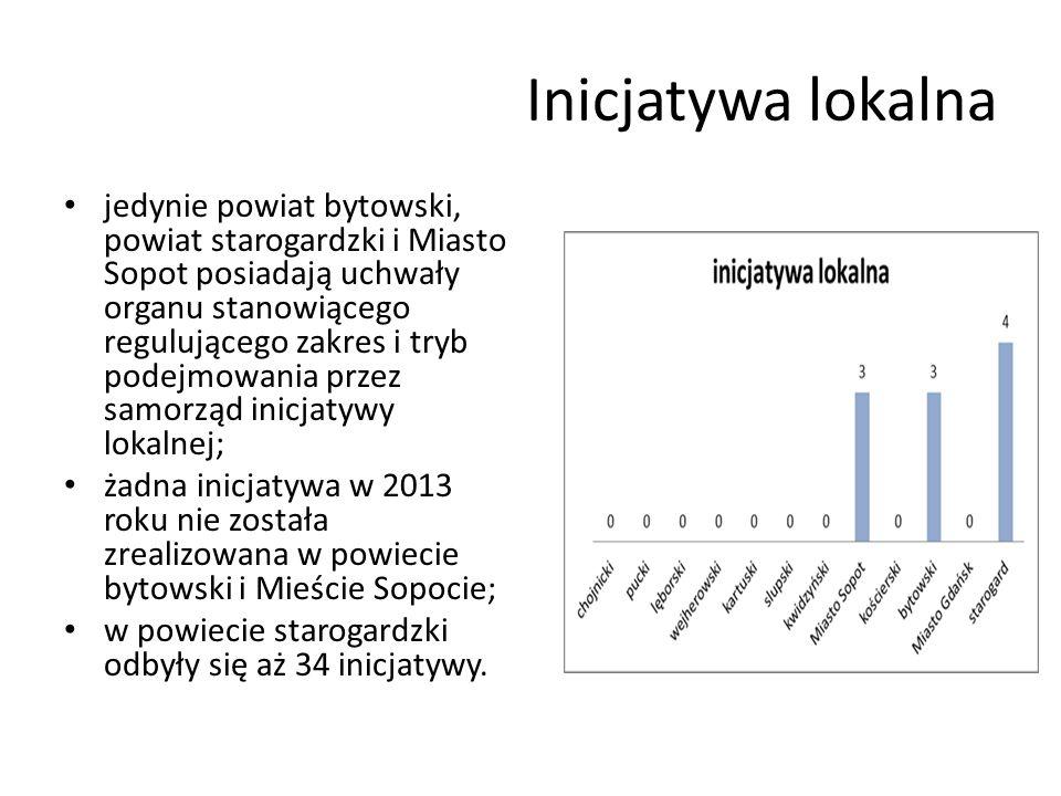 Inicjatywa lokalna jedynie powiat bytowski, powiat starogardzki i Miasto Sopot posiadają uchwały organu stanowiącego regulującego zakres i tryb podejmowania przez samorząd inicjatywy lokalnej; żadna inicjatywa w 2013 roku nie została zrealizowana w powiecie bytowski i Mieście Sopocie; w powiecie starogardzki odbyły się aż 34 inicjatywy.