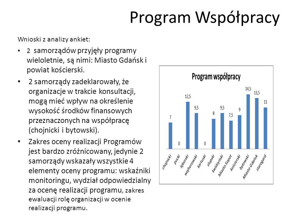 Program Współpracy Wnioski z analizy ankiet: 2 samorządów przyjęły programy wieloletnie, są nimi: Miasto Gdańsk i powiat kościerski.