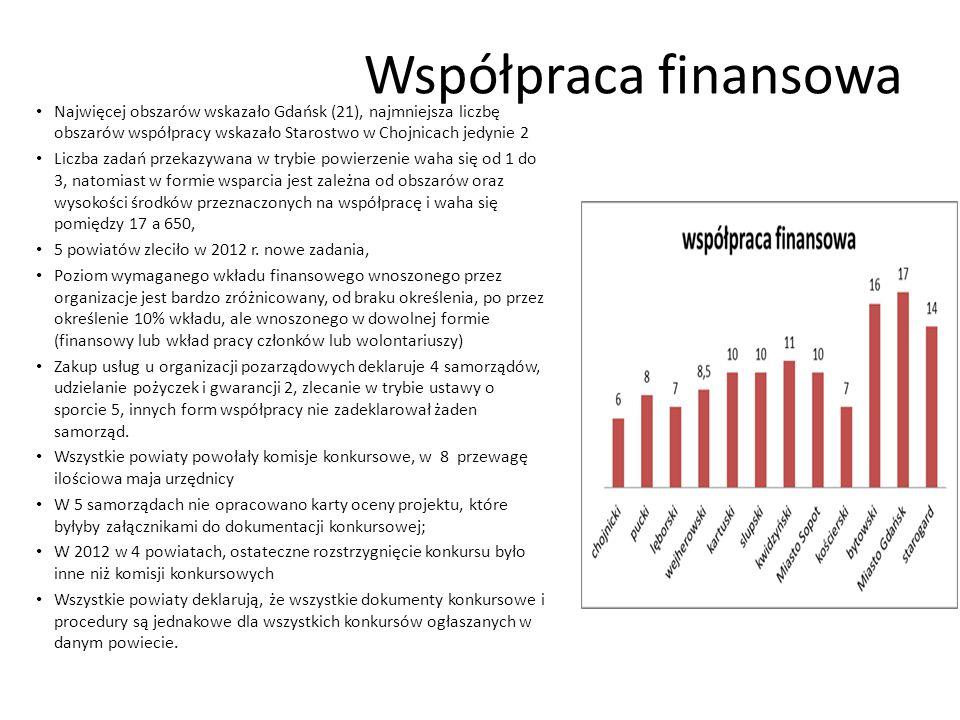 Współpraca finansowa Najwięcej obszarów wskazało Gdańsk (21), najmniejsza liczbę obszarów współpracy wskazało Starostwo w Chojnicach jedynie 2 Liczba zadań przekazywana w trybie powierzenie waha się od 1 do 3, natomiast w formie wsparcia jest zależna od obszarów oraz wysokości środków przeznaczonych na współpracę i waha się pomiędzy 17 a 650, 5 powiatów zleciło w 2012 r.