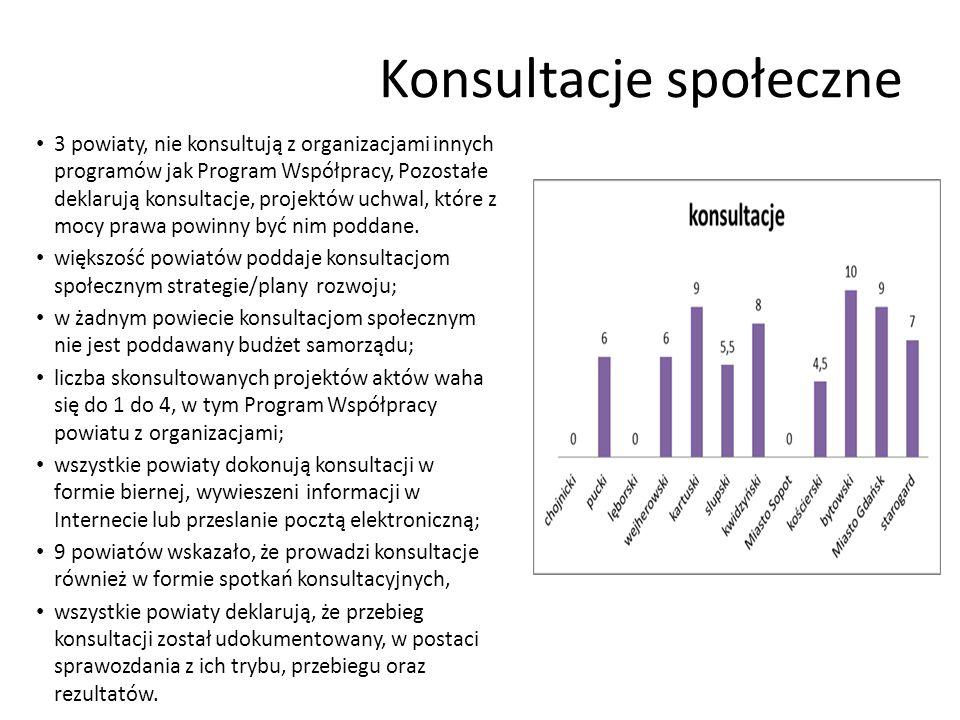 Konsultacje społeczne 3 powiaty, nie konsultują z organizacjami innych programów jak Program Współpracy, Pozostałe deklarują konsultacje, projektów uchwal, które z mocy prawa powinny być nim poddane.