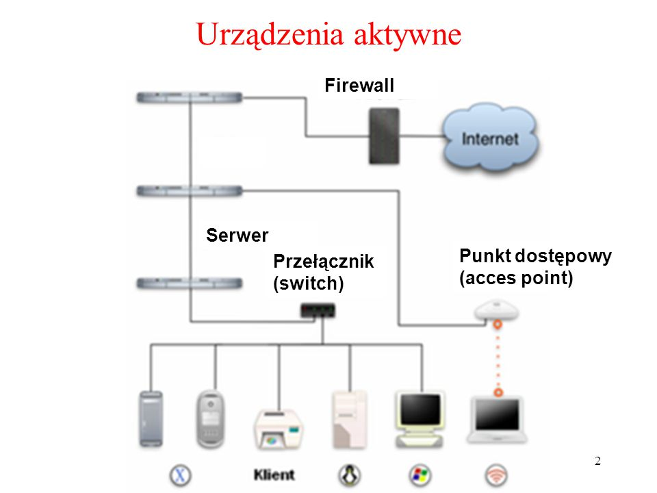 2 Urządzenia aktywne Przełącznik (switch) Punkt dostępowy (acces point) Serwer Firewall