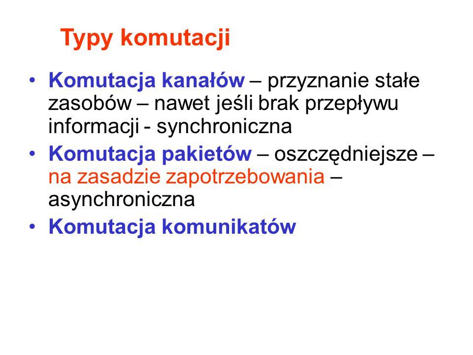 Typy komutacji Komutacja kanałów – przyznanie stałe zasobów – nawet jeśli brak przepływu informacji - synchroniczna Komutacja pakietów – oszczędniejsz