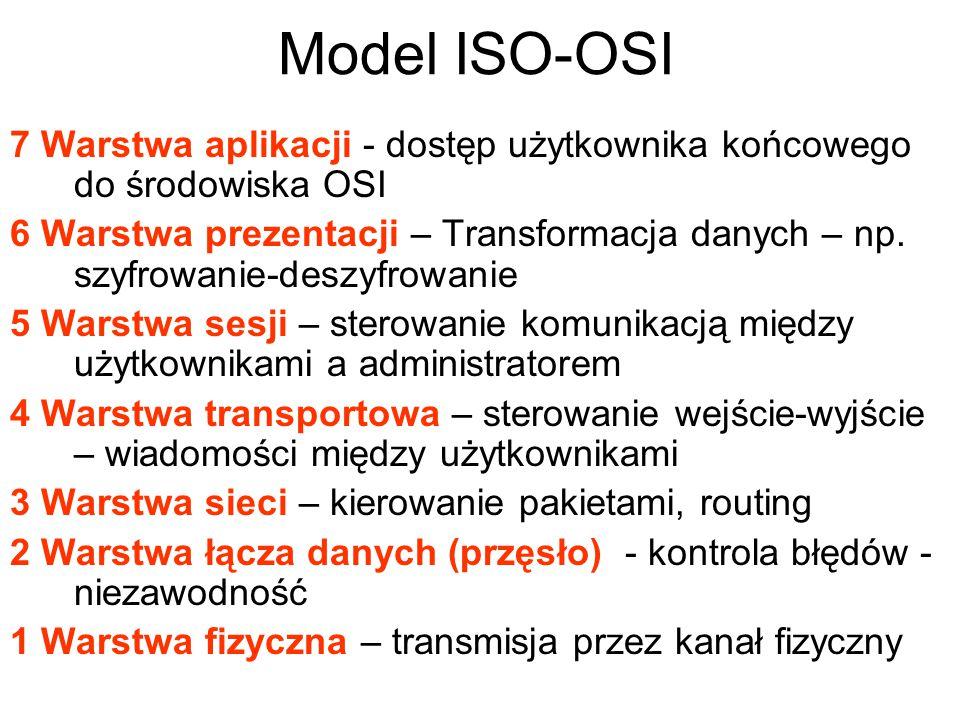 7 Warstwa aplikacji - dostęp użytkownika końcowego do środowiska OSI 6 Warstwa prezentacji – Transformacja danych – np. szyfrowanie-deszyfrowanie 5 Wa