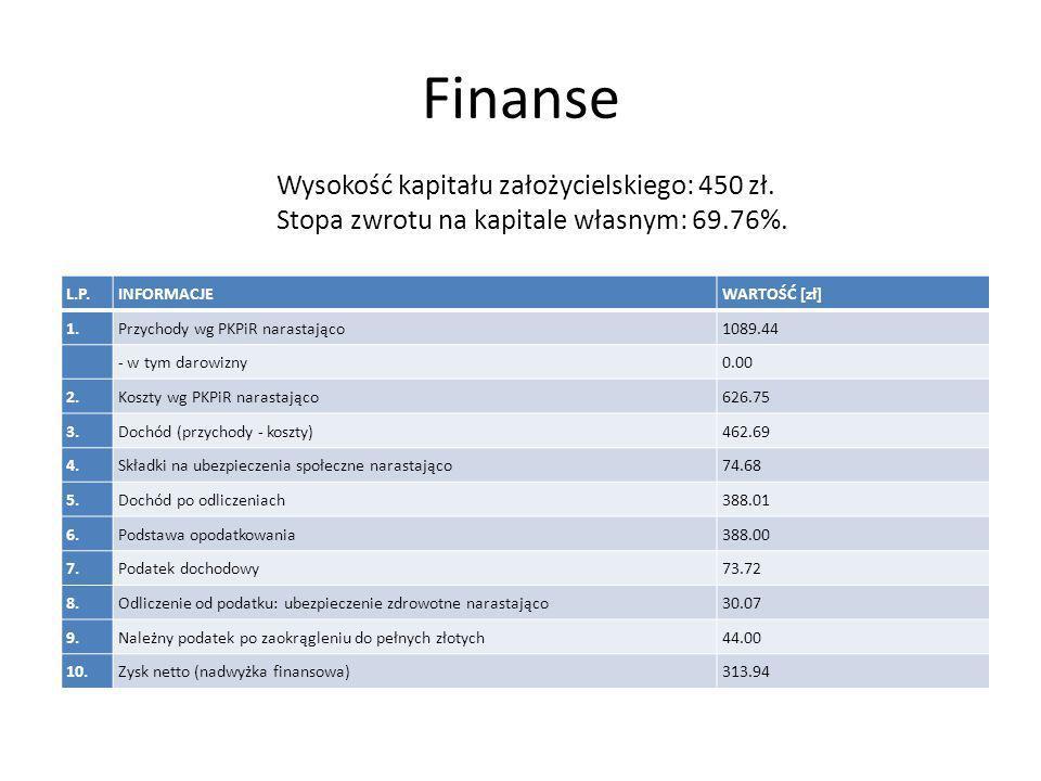 Finanse L.P.INFORMACJEWARTOŚĆ [zł] 1.Przychody wg PKPiR narastająco1089.44 - w tym darowizny0.00 2.Koszty wg PKPiR narastająco626.75 3.Dochód (przychody - koszty)462.69 4.Składki na ubezpieczenia społeczne narastająco74.68 5.Dochód po odliczeniach388.01 6.Podstawa opodatkowania388.00 7.Podatek dochodowy73.72 8.Odliczenie od podatku: ubezpieczenie zdrowotne narastająco30.07 9.Należny podatek po zaokrągleniu do pełnych złotych44.00 10.Zysk netto (nadwyżka finansowa)313.94 Wysokość kapitału założycielskiego: 450 zł.