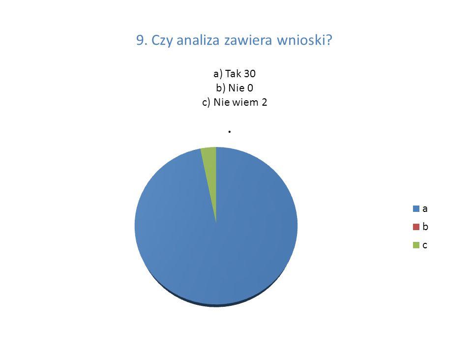 9. Czy analiza zawiera wnioski a) Tak 30 b) Nie 0 c) Nie wiem 2