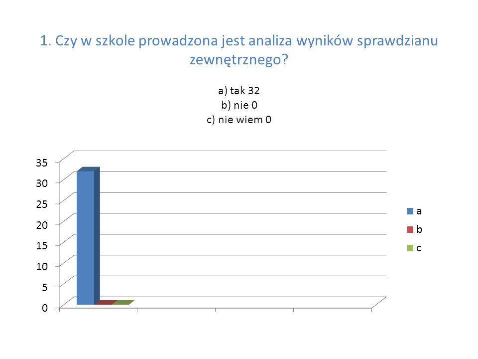 1. Czy w szkole prowadzona jest analiza wyników sprawdzianu zewnętrznego.