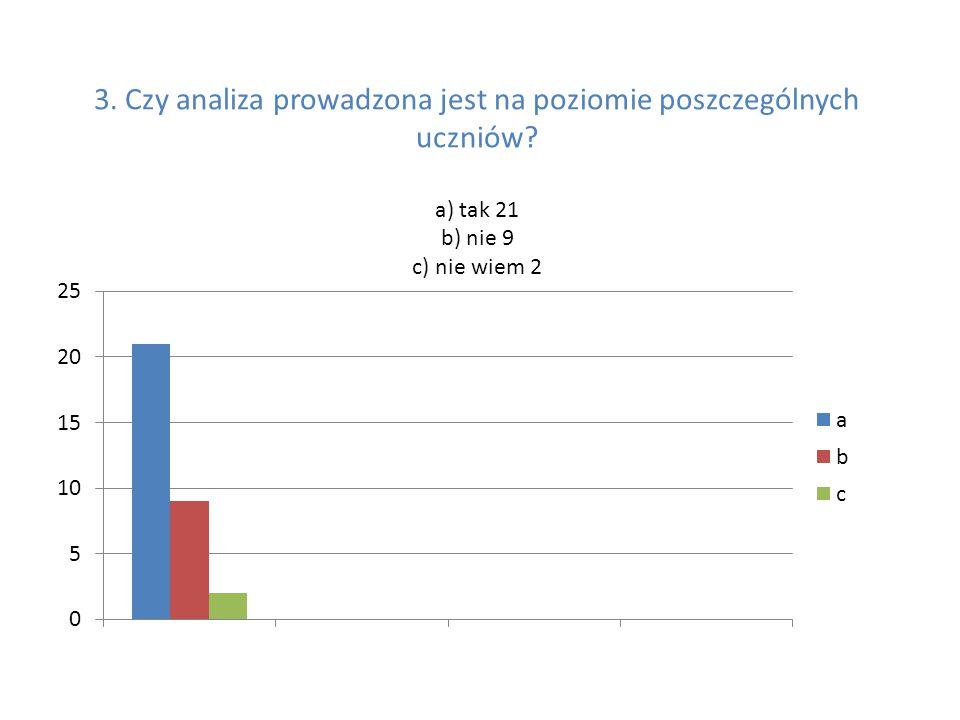 3. Czy analiza prowadzona jest na poziomie poszczególnych uczniów a) tak 21 b) nie 9 c) nie wiem 2