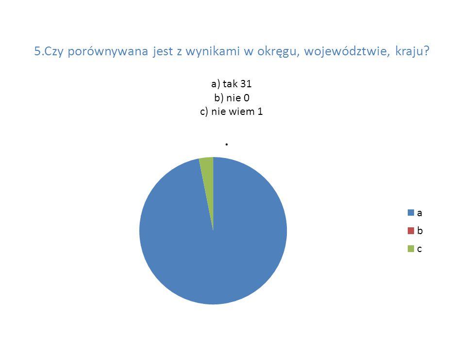 5.Czy porównywana jest z wynikami w okręgu, województwie, kraju a) tak 31 b) nie 0 c) nie wiem 1