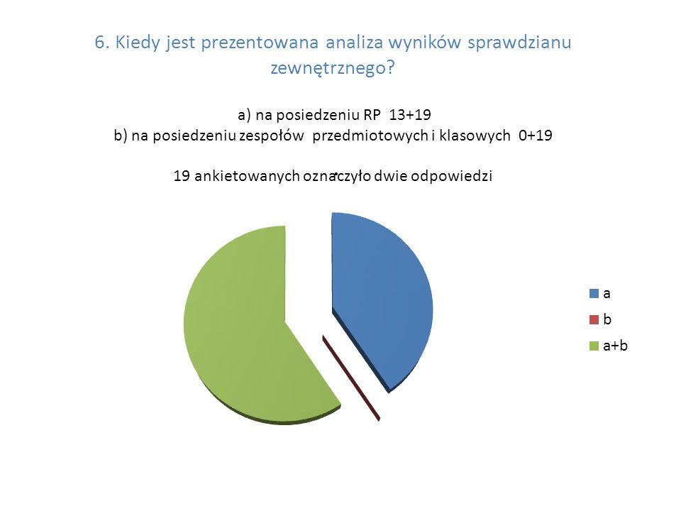 6. Kiedy jest prezentowana analiza wyników sprawdzianu zewnętrznego.