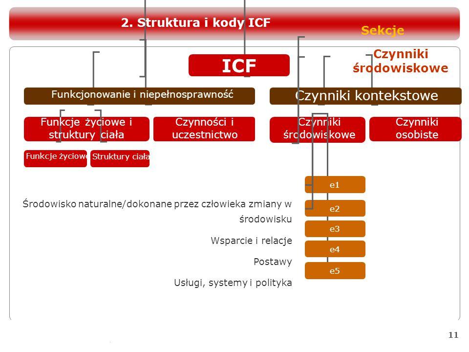11 ICF Funkcjonowanie i niepełnosprawność Czynniki kontekstowe Funkcje życiowe i struktury ciała Czynności i uczestnictwo Czynniki środowiskowe Czynni