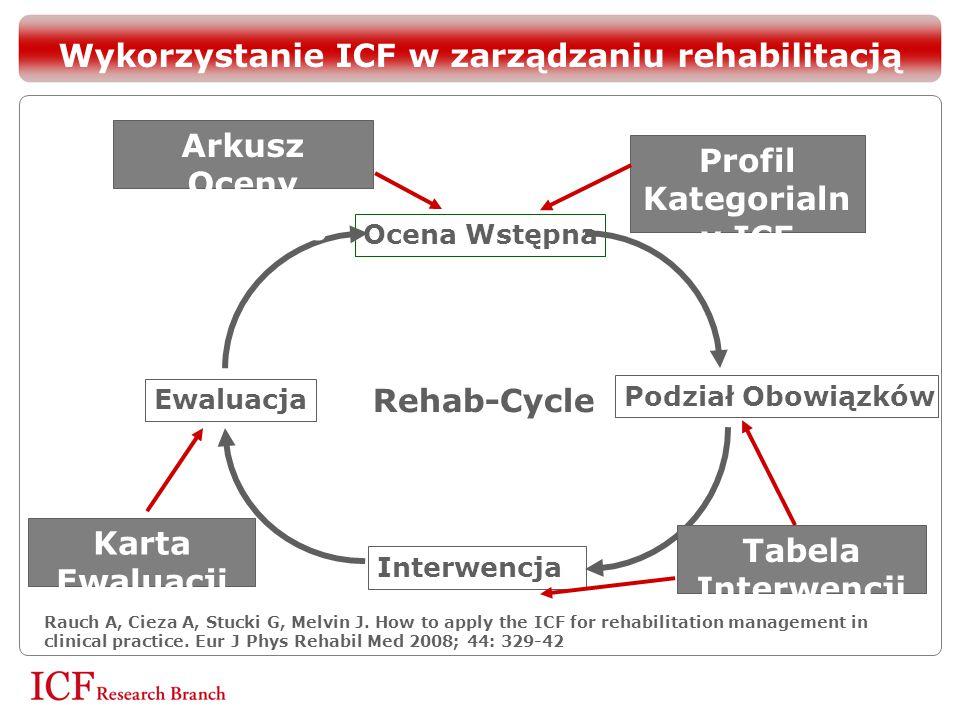 Ocena Wstępna Podział Obowiązków Interwencja Ewaluacja Rehab-Cycle Arkusz Oceny Wstępnej ICF Profil Kategorialn y ICF Tabela Interwencji ICF Karta Ewa