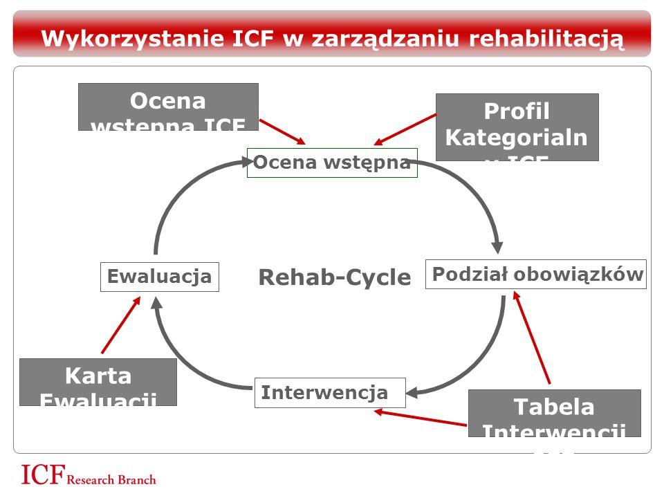 Ocena wstępna Podział obowiązków Interwencja Ewaluacja Rehab-Cycle Profil Kategorialn y ICF Ocena wstępna ICF Tabela Interwencji ICF Karta Ewaluacji I
