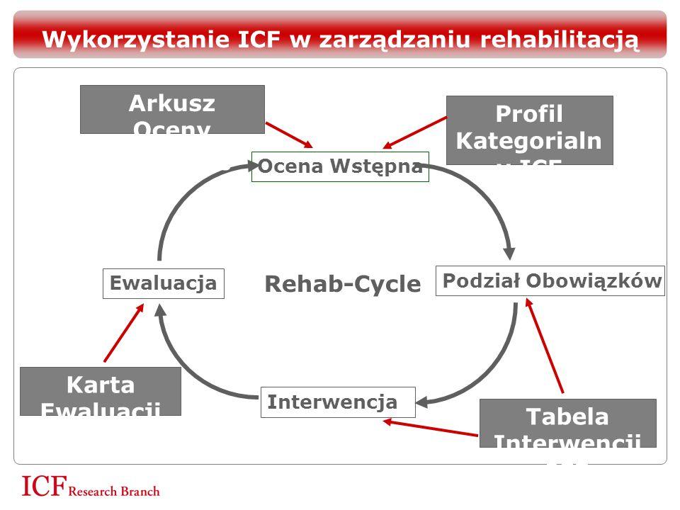Ocena Wstępna Podział Obowiązków Interwencja Ewaluacja Rehab-Cycle Profil Kategorialn y ICF Arkusz Oceny Wstępnej ICF Tabela Interwencji ICF Karta Ewa