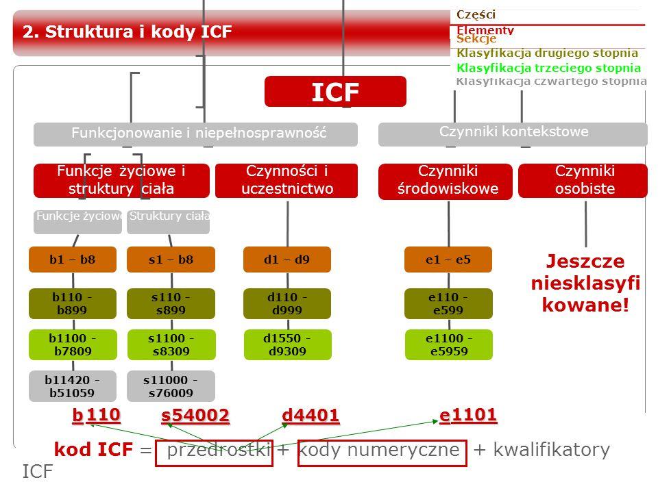 7 Każdy kod ICF składa się z przedrostka, kodu numerycznego i kwalifikatora ICF.