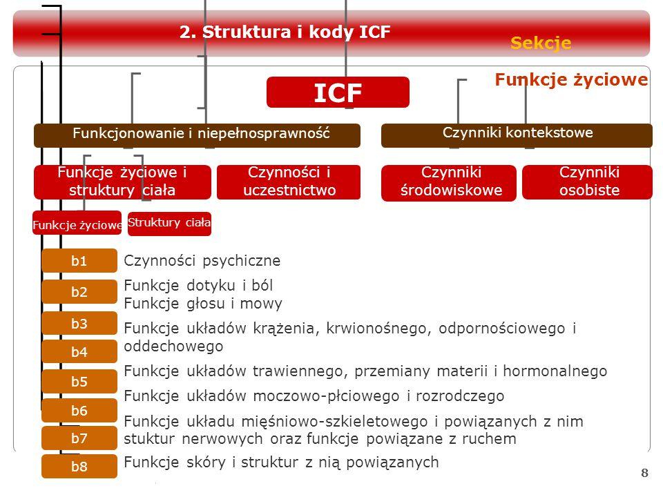 9 ICF s2 s3 s4 s5 s6 s7 s8 s1 Funkcjonowanie i niepełnosprawność Czynniki kontekstowe Funkcje życiowe i struktury ciała Czynności i uczestnictwo Czynniki środowiskowe Czynniki osobiste Funkcje życiowe Struktury ciała Struktury układu nerwowego Budowa oka, ucha i powiązanych z nimi struktur Struktury powiązane z głosem i mową Struktury układów krążenia, odpornościowego i oddechowego Struktury powiązane z układami trawiennym, przemiany materii i hormonalnym Struktury powiązane z układami moczowo-pędnym i rozrodczym Struktury powiązane z ruchem Skóra i powiązane z nią struktury Struktury ciała Sekcje 2.