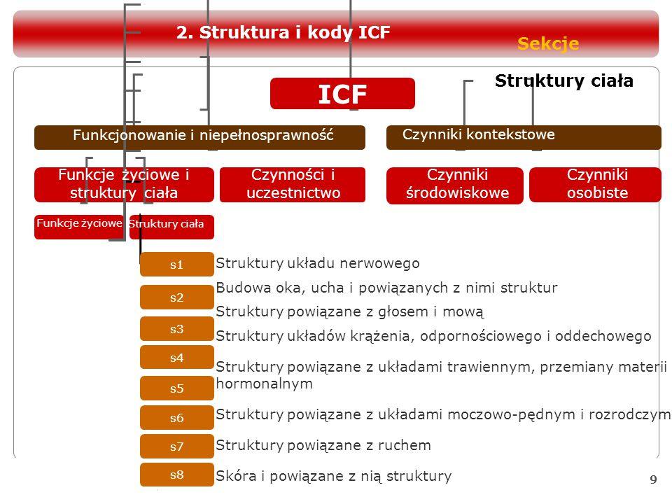 10 ICF Funkcjonowanie i niepełnosprawność Czynniki kontekstowe Funkcje życiowe i struktury ciała Czynności i uczestnictwo Czynniki środowiskowe Czynniki osobiste Funkcje życiowe Struktury ciała d1 d2 d3 d4 d5 d6 d7 d8 d9 Uczenie się i stosowanie wiedzy Ogólne zadania i polecenia Komunikacja Mobilność Samoobsługa Życie domowe Relacje i związki międzyludzkie Główne dziedziny życia Życie społeczne, towarzyskie i obywatelskie Czynności i uczestnictwo Sekcje 2.