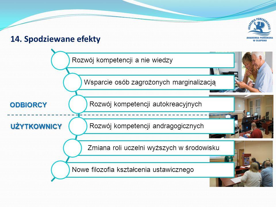 14. Spodziewane efekty Rozwój kompetencji a nie wiedzy Wsparcie osób zagrożonych marginalizacją Rozwój kompetencji autokreacyjnych Rozwój kompetencji