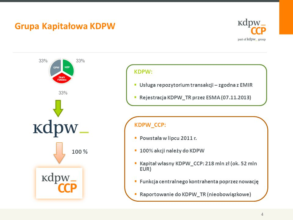 Raportowanie do repozytorium transakcji  Oprócz realizacji własnych obowiązków raportowania jako CCP, KDPW_CCP przygotował usługę raportowania kontraktów pochodnych do repozytorium transakcji prowadzonego przez KDPW (KDPW_TR) na zlecenie Uczestników Rozliczających.