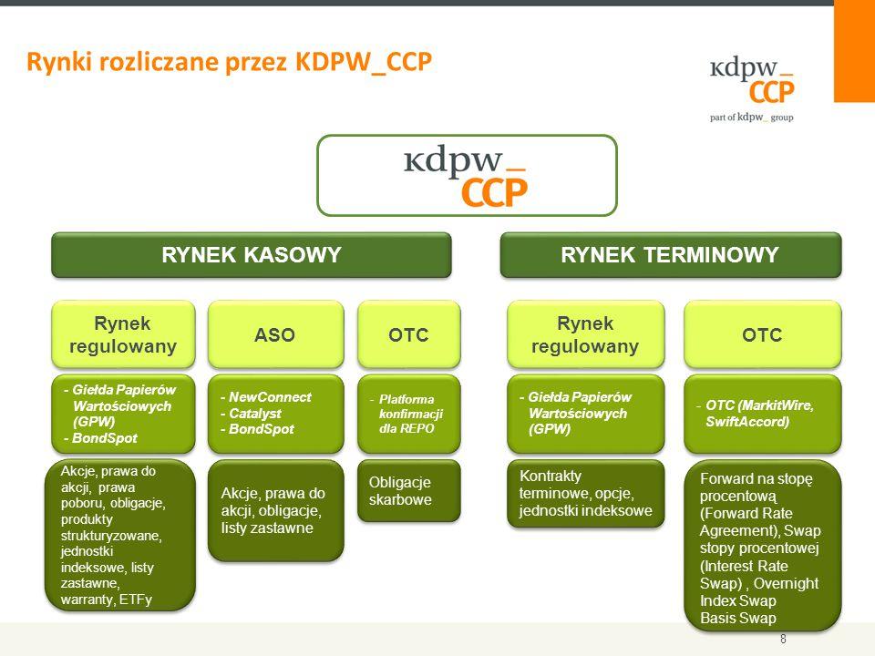 KDPW_CCP gwarantuje rozliczenia transakcji zawartych na regulowanym rynku kasowym i terminowym.