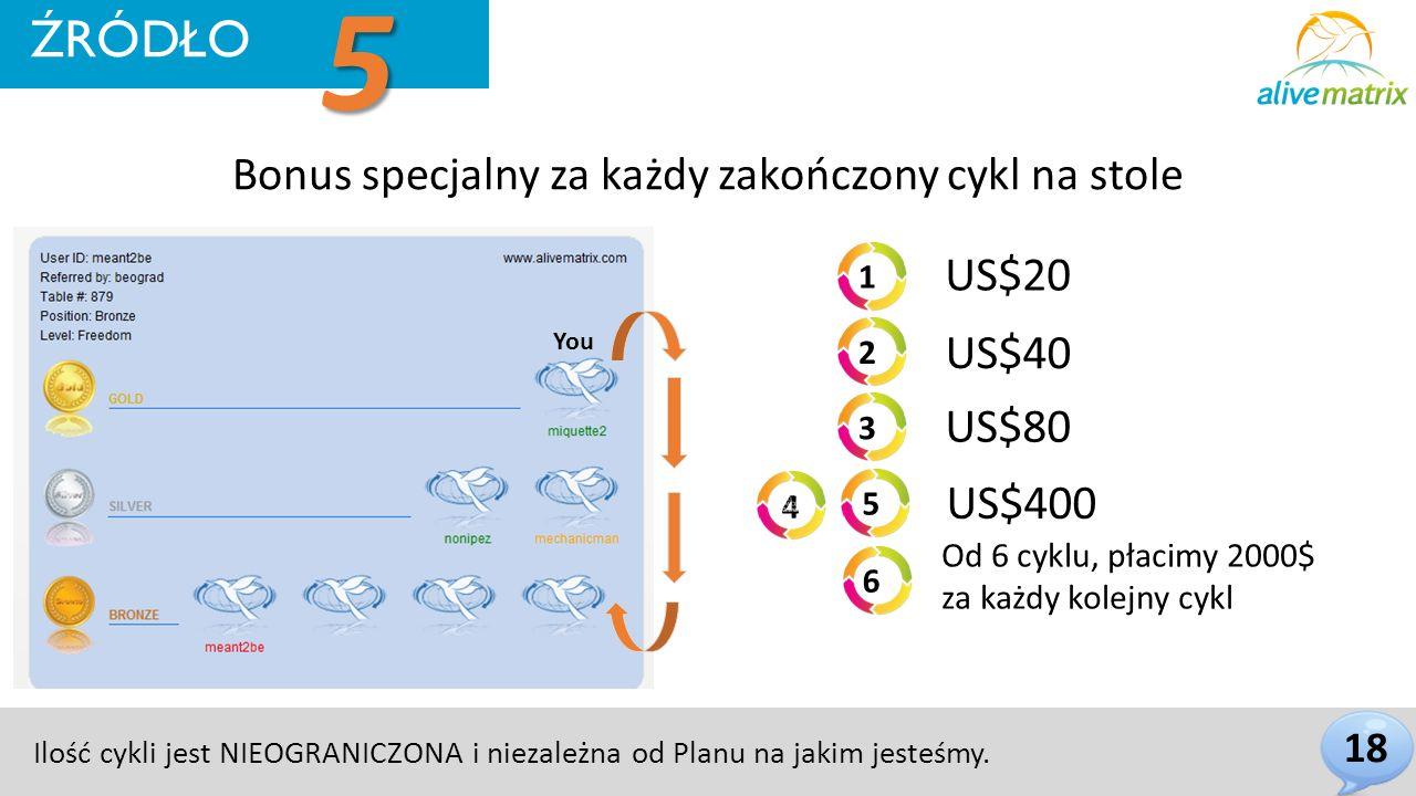 Bonus specjalny za każdy zakończony cykl na stole You 18 US$20 US$40 US$80 US$400 Od 6 cyklu, płacimy 2000$ za każdy kolejny cykl 1 2 3 5 6 4 Ilość cykli jest NIEOGRANICZONA i niezależna od Planu na jakim jesteśmy.