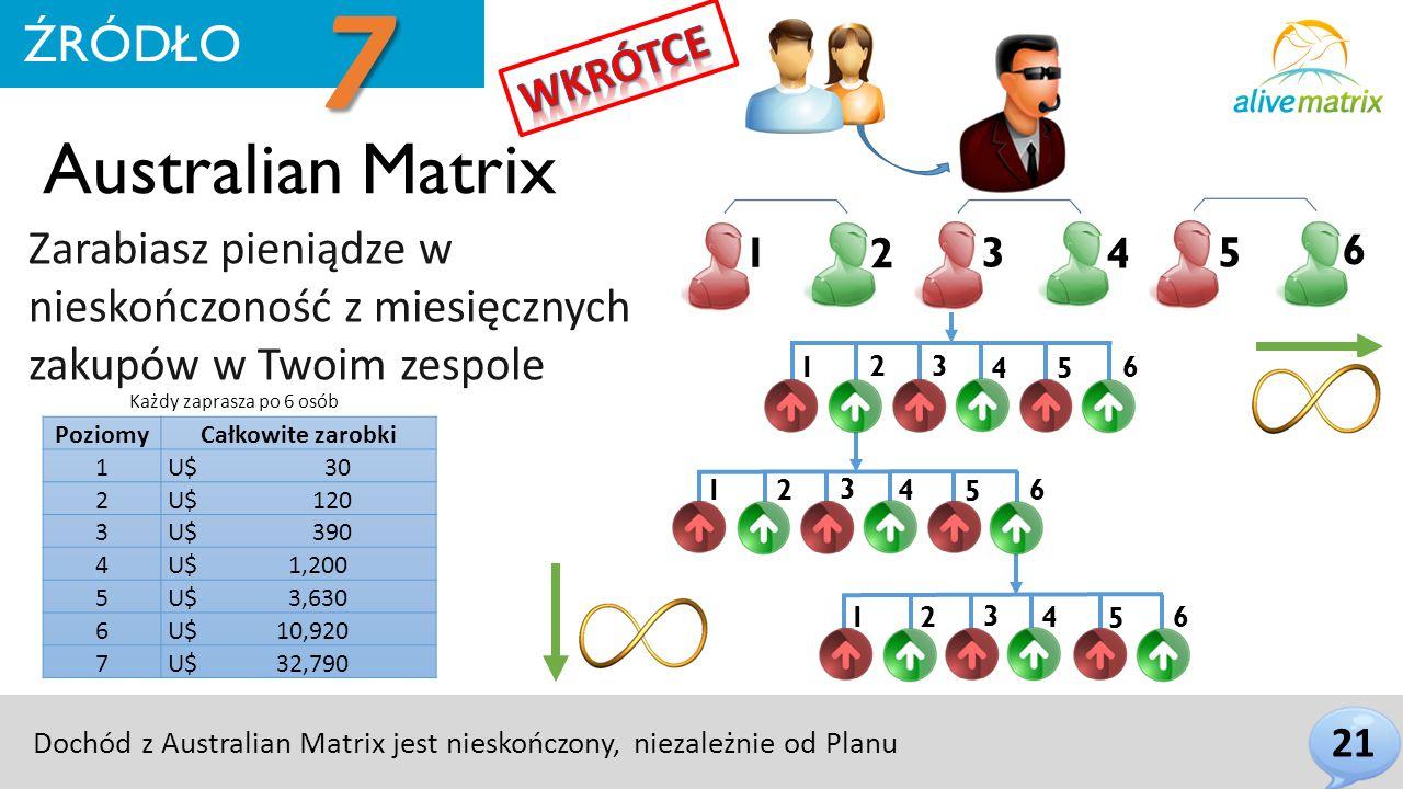 Australian Matrix Zarabiasz pieniądze w nieskończoność z miesięcznych zakupów w Twoim zespole 21 ŹRÓDŁO 1 2 3 4 5 6 1 2 3 4 5 6 1 2 3 4 5 6 1 2 3 4 5 6 PoziomyCałkowite zarobki 1 U$ 30 2 U$ 120 3 U$ 390 4 U$ 1,200 5 U$ 3,630 6 U$ 10,920 7 U$ 32,790 Dochód z Australian Matrix jest nieskończony, niezależnie od Planu ŹRÓDŁO 7 Każdy zaprasza po 6 osób