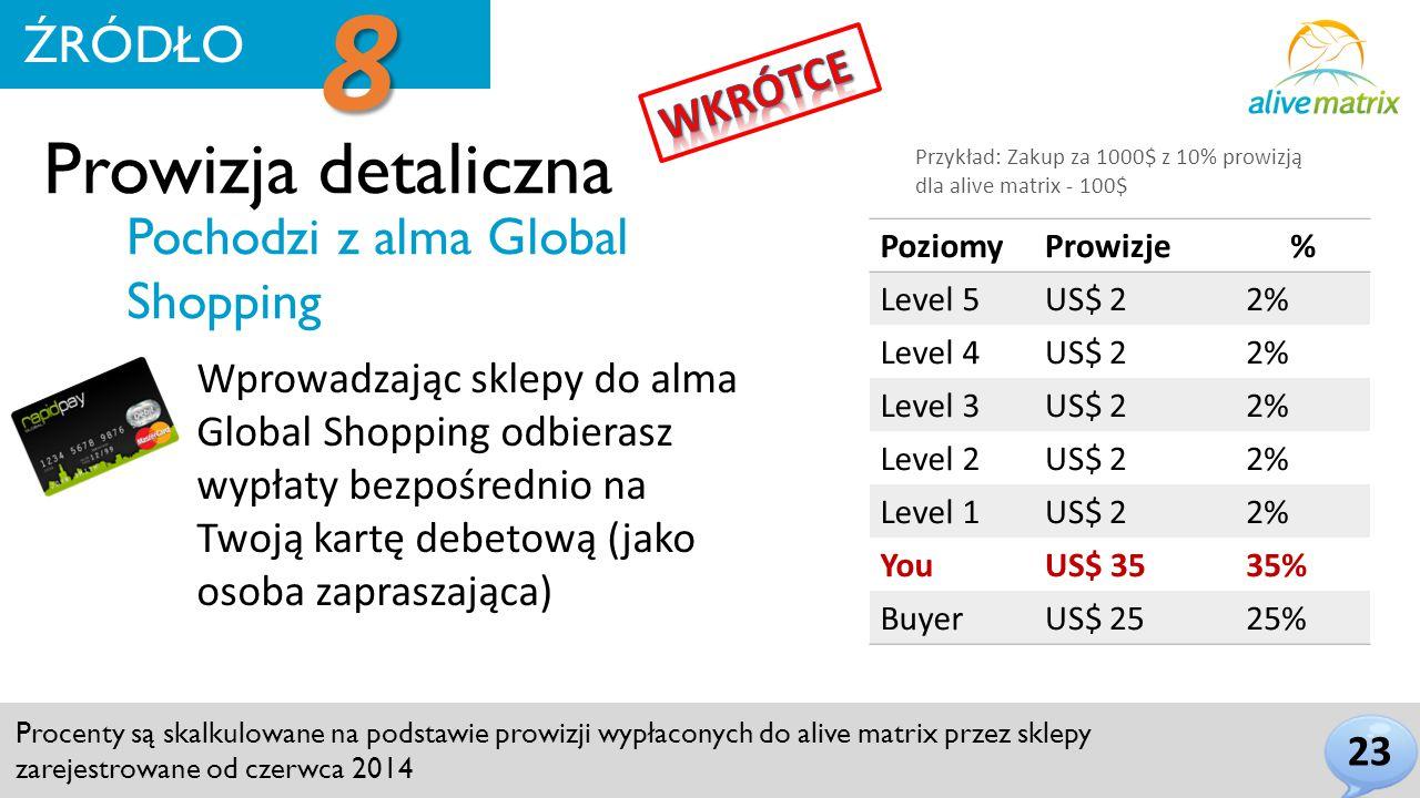 Prowizja detaliczna 23 ŹRÓDŁO 8 Procenty są skalkulowane na podstawie prowizji wypłaconych do alive matrix przez sklepy zarejestrowane od czerwca 2014 Pochodzi z alma Global Shopping Wprowadzając sklepy do alma Global Shopping odbierasz wypłaty bezpośrednio na Twoją kartę debetową (jako osoba zapraszająca) PoziomyProwizje% Level 5US$ 22% Level 4US$ 22% Level 3US$ 22% Level 2US$ 22% Level 1US$ 22% YouUS$ 3535% BuyerUS$ 2525% Przykład: Zakup za 1000$ z 10% prowizją dla alive matrix - 100$