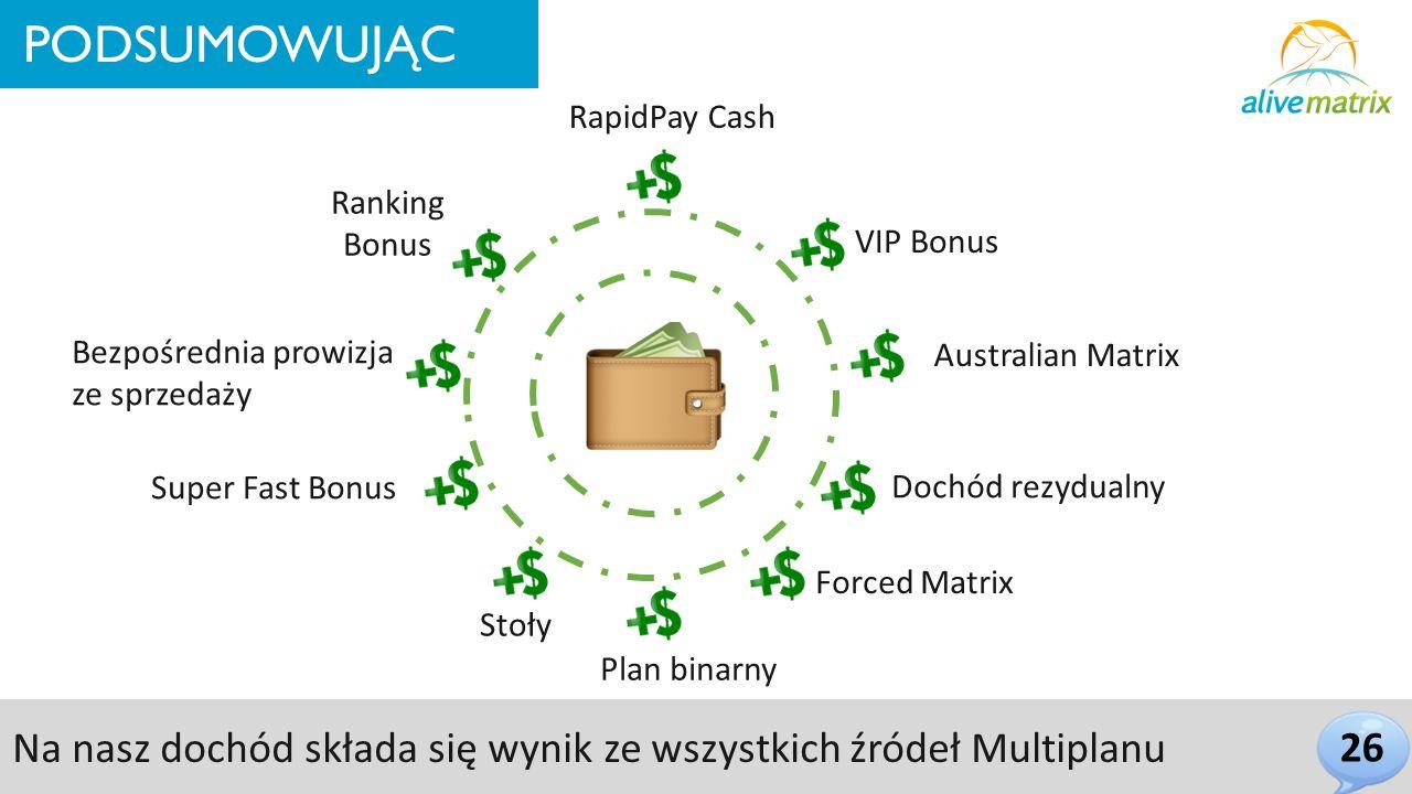 26 PODSUMOWUJĄC Bezpośrednia prowizja ze sprzedaży Super Fast Bonus Plan binarny Stoły Australian Matrix Forced Matrix Dochód rezydualny Ranking Bonus Na nasz dochód składa się wynik ze wszystkich źródeł Multiplanu VIP Bonus RapidPay Cash