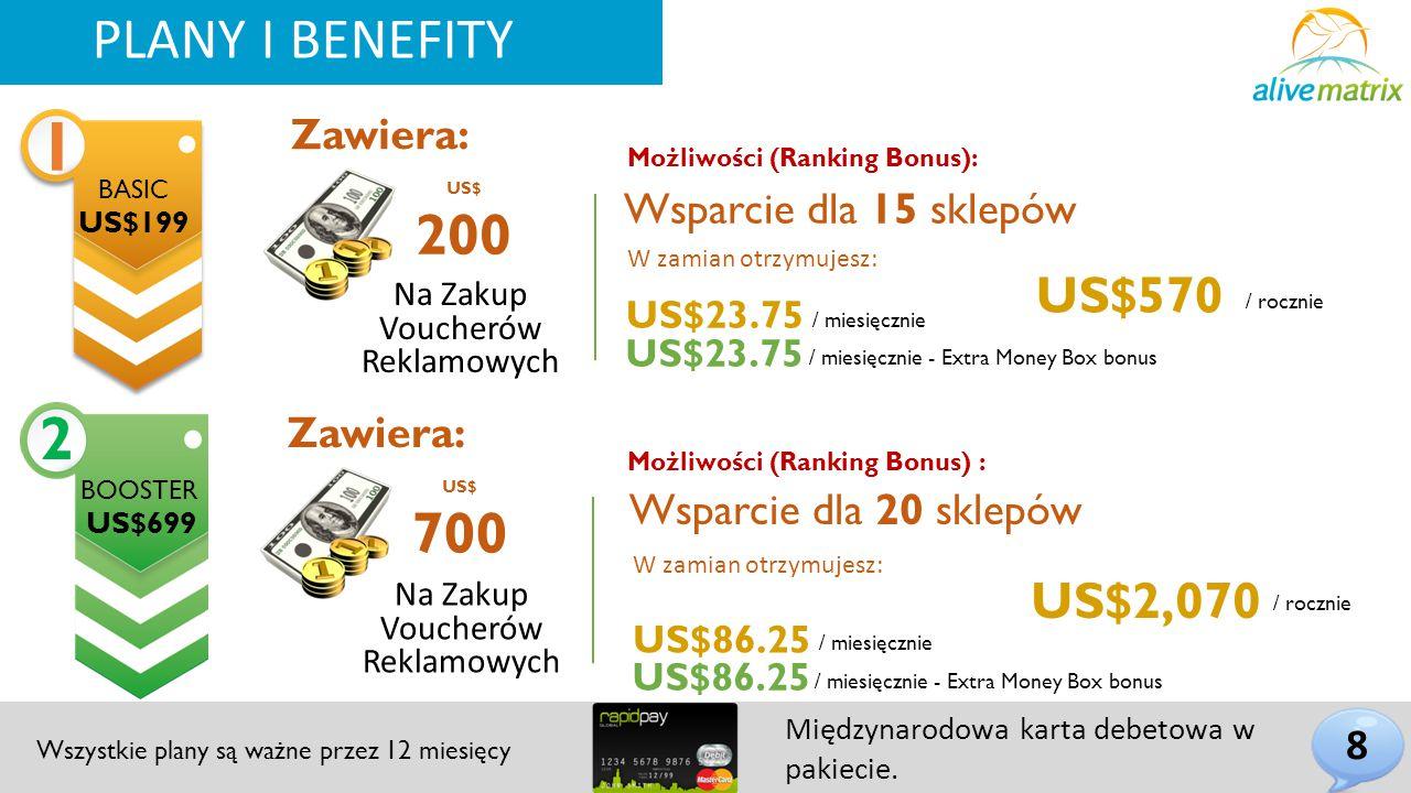Zawiera: PLANY I BENEFITY Wsparcie dla 15 sklepów US$ 200 Możliwości (Ranking Bonus): Na Zakup Voucherów Reklamowych BASIC US$199 2 BOOSTER US$699 Zawiera: US$ 700 / miesięcznie US$86.25 / rocznie US$2,070 Wsparcie dla 20 sklepów Możliwości (Ranking Bonus) : 8 / rocznie / miesięcznie US$23.75 US$570 US$23.75 / miesięcznie - Extra Money Box bonus US$86.25 / miesięcznie - Extra Money Box bonus PLANY I BENEFITY Wszystkie plany są ważne przez 12 miesięcy Międzynarodowa karta debetowa w pakiecie.