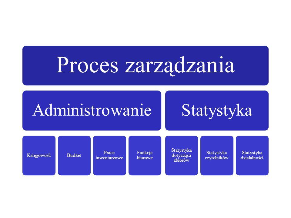 Proces zarządzania Administrowanie KsięgowośćBudżet Prace inwentarzowe Funkcje biurowe Statystyka Statystyka dotycząca zbiorów Statystyka czytelników