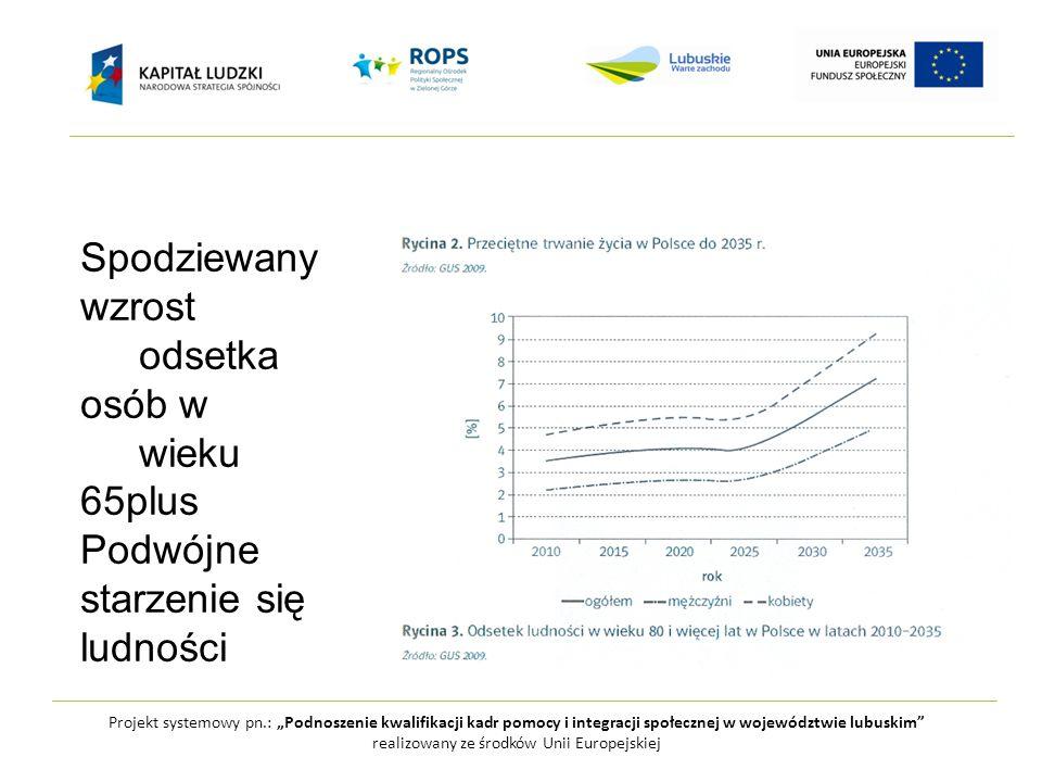 """Projekt systemowy pn.: """"Podnoszenie kwalifikacji kadr pomocy i integracji społecznej w województwie lubuskim realizowany ze środków Unii Europejskiej Analiza danych o umieralności Polaków pozwala na stwierdzenie, że stan zdrowia ludności po roku 1991 stopniowo poprawia się, ale na tle ogółu krajów UE od 2000 poprawa ta uległa spowolnieniu, szczególnie w przypadku kobiet."""