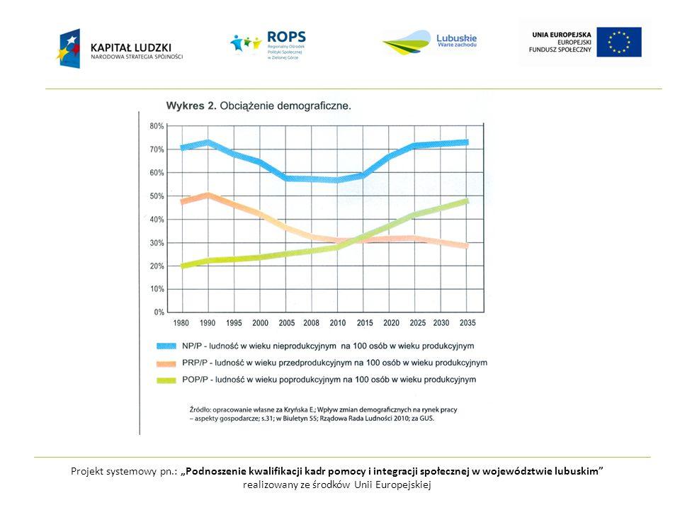 """Projekt systemowy pn.: """"Podnoszenie kwalifikacji kadr pomocy i integracji społecznej w województwie lubuskim realizowany ze środków Unii Europejskiej Jeśli mediana wieku przekracza 35lat wg wskaźników demograficznych społeczeństwo zalicza się do bardzo starych demograficznie GUS 2009"""