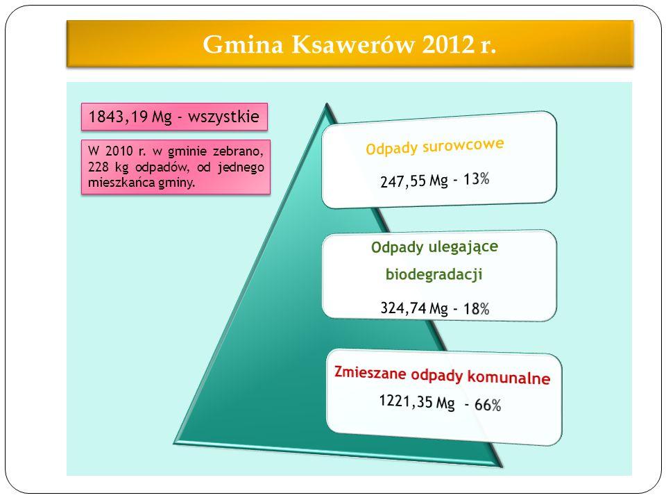 Gmina Ksawerów 2012 r. 1843,19 Mg - wszystkie W 2010 r. w gminie zebrano, 228 kg odpadów, od jednego mieszkańca gminy.