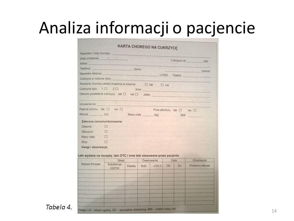 Analiza informacji o pacjencie Tabela 4. 14