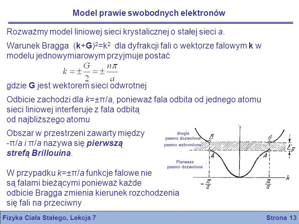 Model prawie swobodnych elektronów Fizyka Ciała Stałego, Lekcja 7 Strona 13 drugie pasmo dozwolone Pierwsze pasmo dozwolone pasmo wzbronione Rozważmy