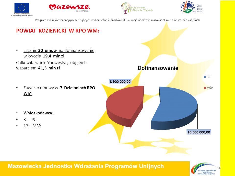 POWIAT KOZIENICKI W RPO WM: Łącznie 20 umów na dofinansowanie w kwocie 19,4 mln zł Całkowita wartość inwestycji objętych wsparciem 41,3 mln zł Zawarto umowy w 7 Działaniach RPO WM Wnioskodawcy: 8 - JST 12 - MŚP Program cyklu konferencji prezentujących wykorzystanie środków UE w województwie mazowieckim na obszarach wiejskich Mazowiecka Jednostka Wdrażania Programów Unijnych 16