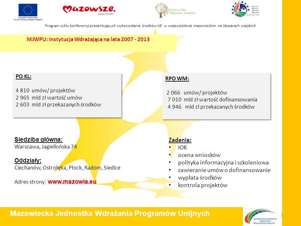 Zadania: IOK ocena wniosków polityka informacyjna i szkoleniowa zawieranie umów o dofinansowanie wypłata środków kontrola projektów Program cyklu konferencji prezentujących wykorzystanie środków UE w województwie mazowieckim na obszarach wiejskich Mazowiecka Jednostka Wdrażania Programów Unijnych 3 RPO WM: 2 066 umów/ projektów 7 010 mld zł wartość dofinansowania 4 946 mld zł przekazanych środków RPO WM: 2 066 umów/ projektów 7 010 mld zł wartość dofinansowania 4 946 mld zł przekazanych środków PO KL: 4 810 umów/ projektów 2 965 mld zł wartość umów 2 603 mld zł przekazanych środków PO KL: 4 810 umów/ projektów 2 965 mld zł wartość umów 2 603 mld zł przekazanych środków Siedziba główna: Warszawa, Jagiellońska 74 Oddziały: Ciechanów, Ostrołęka, Płock, Radom, Siedlce www.mazowia.eu Adres strony : www.mazowia.eu MJWPU: Instytucja Wdrażająca na lata 2007 - 2013