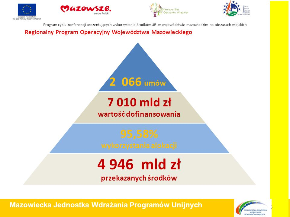 Regionalny Program Operacyjny Województwa Mazowieckiego Program cyklu konferencji prezentujących wykorzystanie środków UE w województwie mazowieckim na obszarach wiejskich Mazowiecka Jednostka Wdrażania Programów Unijnych 5 2 066 umów 7 010 mld zł wartość dofinansowania 95,58% wykorzystania alokacji 4 946 mld zł przekazanych środków
