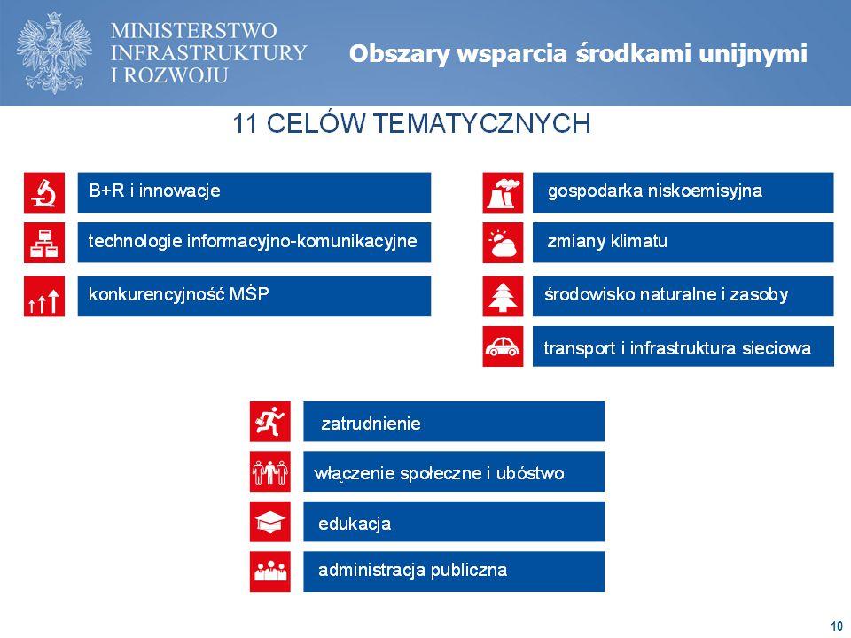 10 Obszary wsparcia środkami unijnymi
