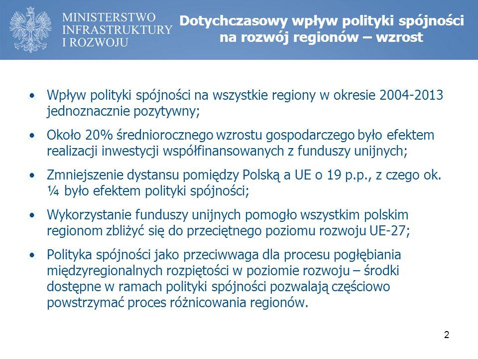 Dotychczasowy wpływ polityki spójności na rozwój regionów – wzrost Wpływ polityki spójności na wszystkie regiony w okresie 2004-2013 jednoznacznie pozytywny; Około 20% średniorocznego wzrostu gospodarczego było efektem realizacji inwestycji współfinansowanych z funduszy unijnych; Zmniejszenie dystansu pomiędzy Polską a UE o 19 p.p., z czego ok.