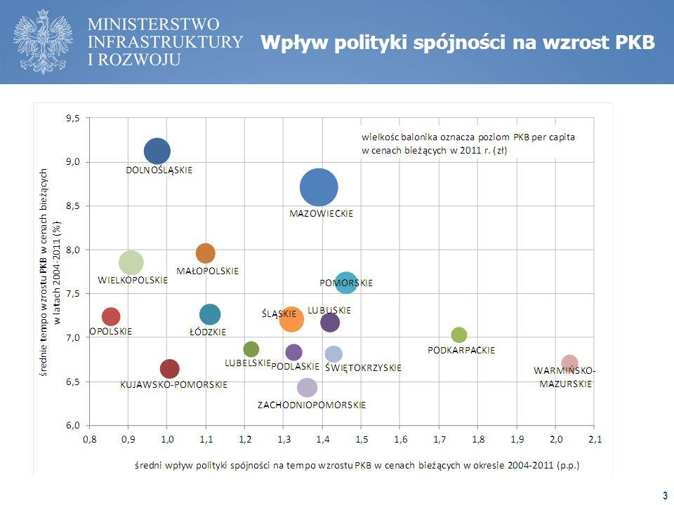 Wpływ polityki spójności na wzrost PKB 3