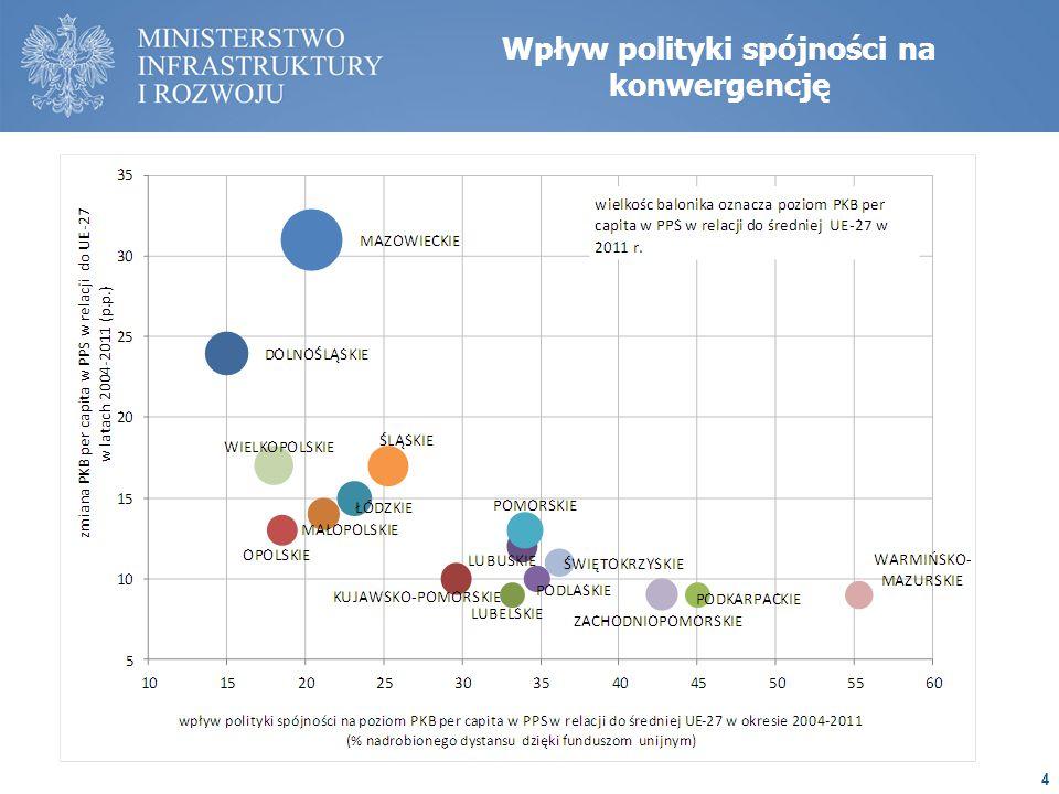 Wpływ polityki spójności na konwergencję 4
