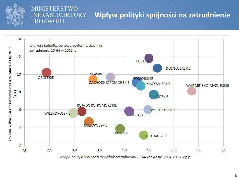 Wpływ polityki spójności na zatrudnienie 6