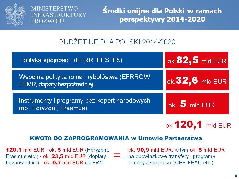 Środki unijne dla Polski w ramach perspektywy 2014-2020 9
